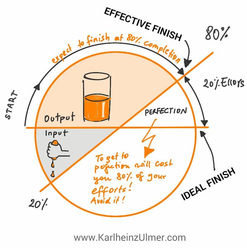 8020 Rule And How To Finish Stuff Successfully Karlheinz Ulmer